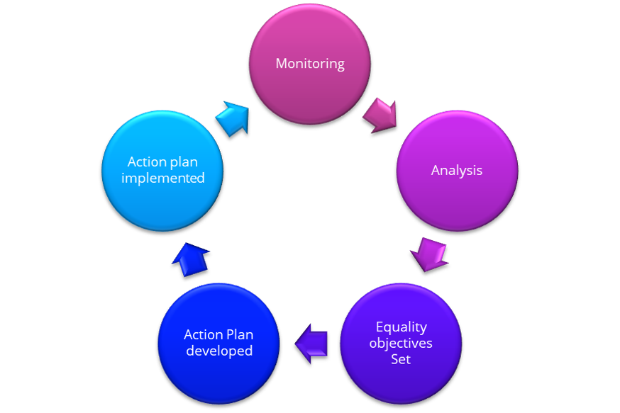 The Process for Setting Equality Objectives